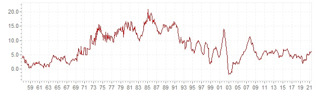 Graphik - historische VPI Inflation Südafrika - Langfristige Inflationsentwicklung
