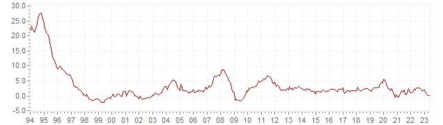 Gráfico – inflación histórica del IPC China - evolución de la inflación a largo plazo