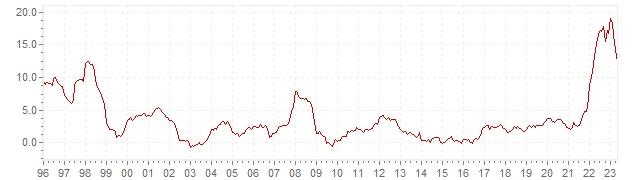 Grafiek - historische HICP inflatie Tsjechië - lange termijn inflatie ontwikkeling