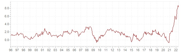 Chart HICP inflation Germany - long term inflation development