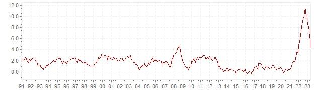 Graphik - historische HVPI Inflation Dänemark - Langfristige Inflationsentwicklung