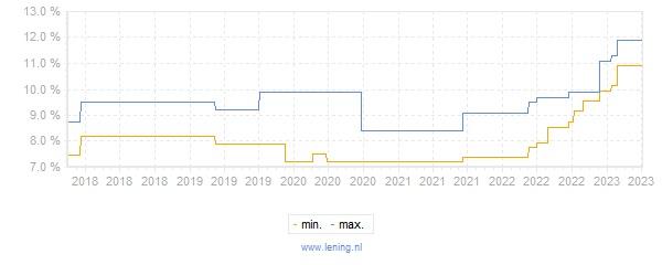 Leenrenteverloop van lening BNP Paribas PF Persoonlijke Lening