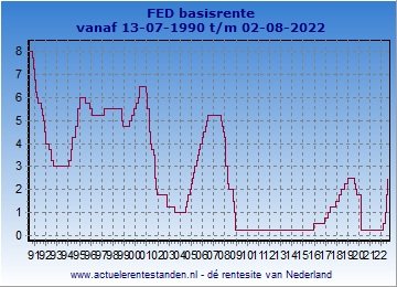 historie Fed herfinancieringsrente